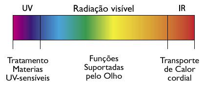 Infravermelho dentro do espectro ótico