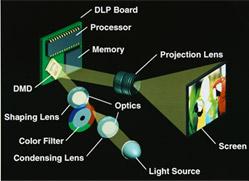 Sistema da Projeção de 1-CHIP DLP